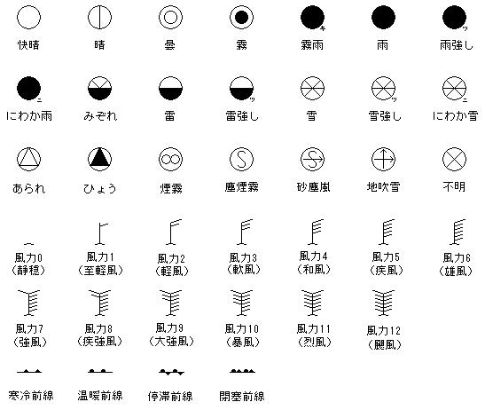 天気図記号アイコン:見本