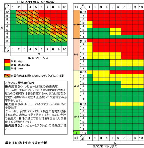 ISOとKAIZEN ISO9001/14001/IATF16949 池上生産技術研究所