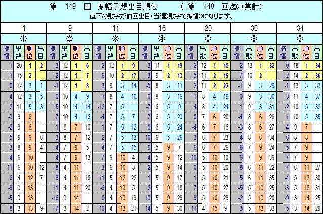 ロト 7 森田 予想 数字